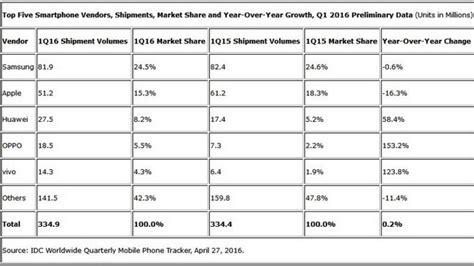 Smart Terlaris xiaomi dan lenovo tersisih dari daftar smartphone terlaris