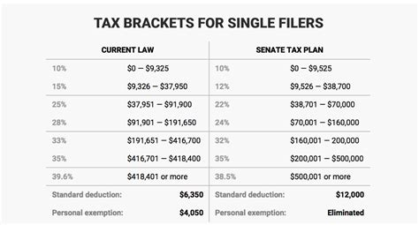 state tax rate table 2017 tax tables irs brokeasshome com