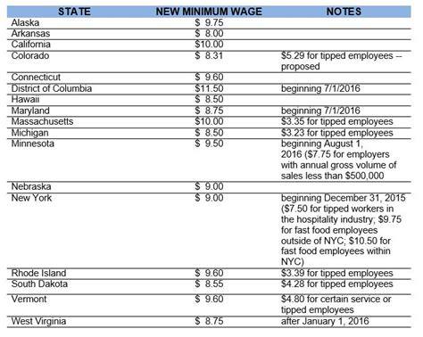 minimum wage rates by state 2015 today top headlines 2016 state minimum wage rates set to increase in many states