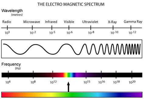 Electromagnetic Spectrum Visible Light by Sciene Class Invisible Light
