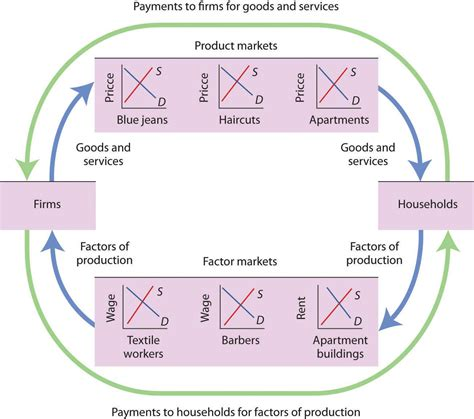 Comfort Goods In Economics by An Overview Of Demand And Supply The Circular Flow Model