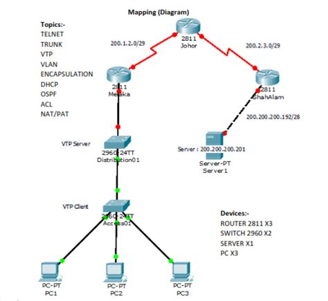 cisco nat tutorial pdf cisco packet tracer activity step by step tech vital