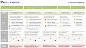 customer engagement plan template demand metric