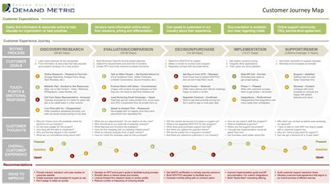 Demand Metric Customer Journey Map Excel Template