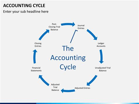 Accounting Cycle Powerpoint Template Sketchbubble Accounting Ppt Templates Free 2