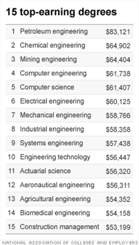 most lucrative college majors highest starting salaries