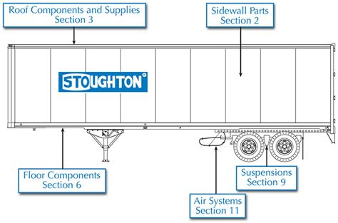 stoughton trailer wiring diagram trailer parts wiring