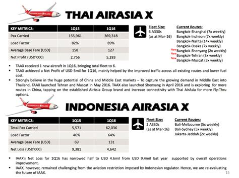 airasia group booking indonesia airasia x yields skyrocket as malaysian competition