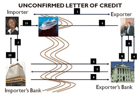 Letter Of Credit At Sight Sle Nigeria Trade Info Portal Payment Methods Letter Of Credit Unconfirm Sight