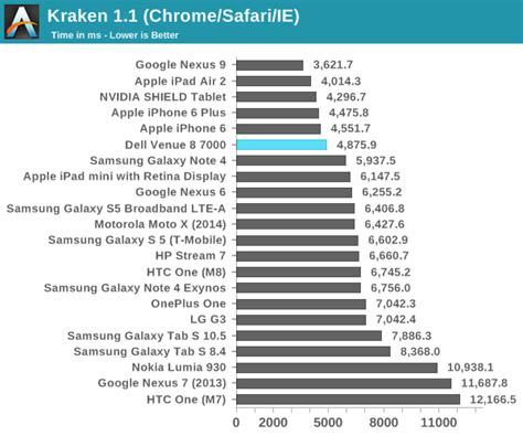 kraken bench cpu and device performance the dell venue 8 7000 series
