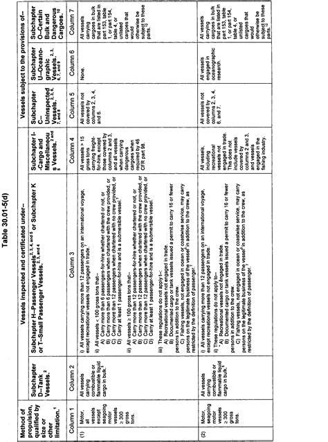 federal register safety of uninspected passenger vessels
