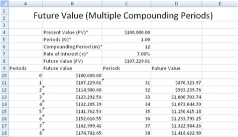Future Value Excel Template future value of a lump sum with more than 1 compounding