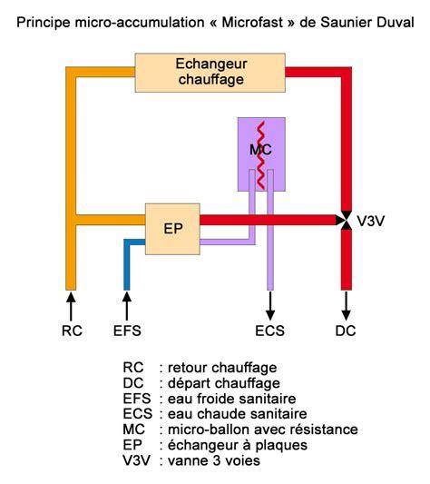 Probleme Eau Chaude Chaudiere 2371 by Les Diff 233 Rentes Productions Eau Chaude Sanitaire