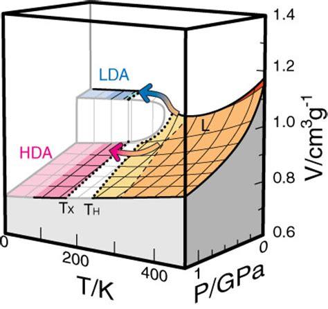 pvt phase diagram pvt phase diagram