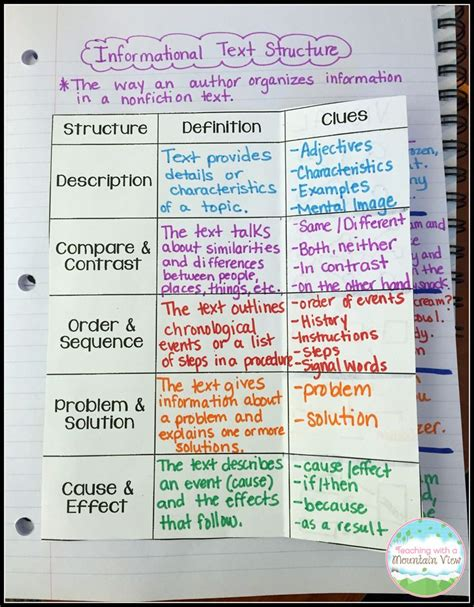 biography language features and text structure informational text structures texts school and language