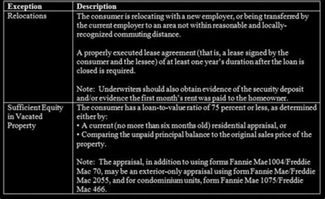 federal register | amendments to the 2013 mortgage rules
