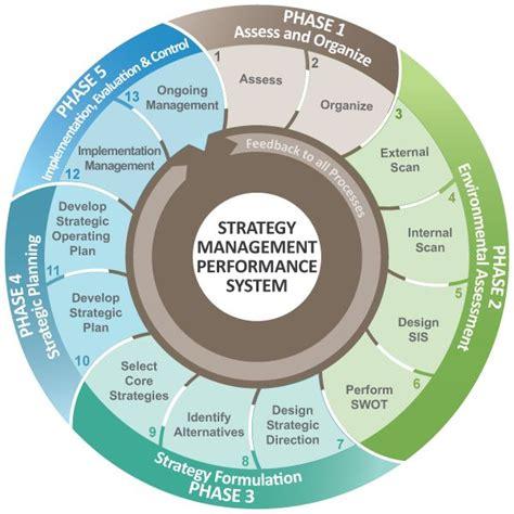 design management group pittston pa de 25 bedste id 233 er inden for corporate strategy p 229