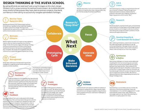 design thinking curriculum 407 best images about design thinking and innovation