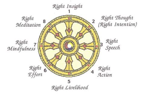 enlightened the eightfold path to health books noble eightfold path wheel like success