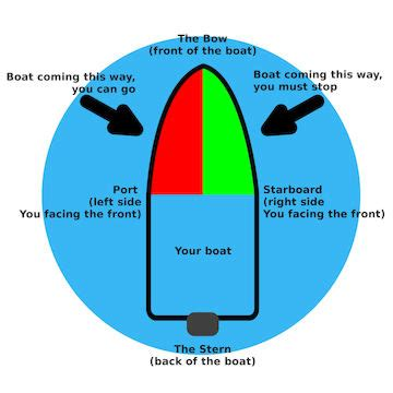 side of a ship or boat port side diagram great installation of wiring diagram