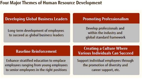A Essay About How Society Fail To Promote Integrity by Human Resource Development And Career Design Fujitsu Global