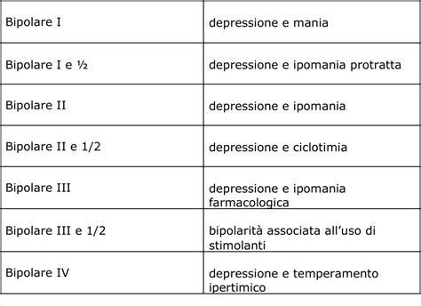 lo psicoterapeuta tipologie disturbo bipolare