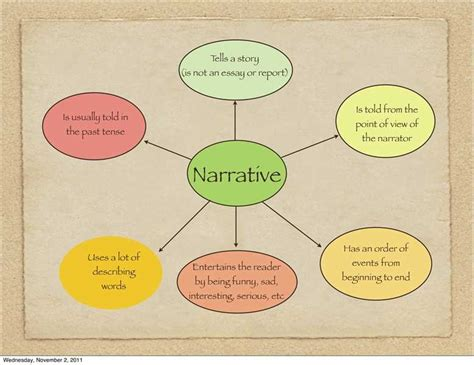 A Narrative Essay by Here Are Some Guidelines For Writing A Narrative Essay