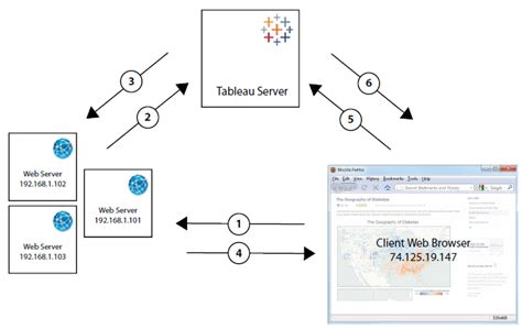 tableau server architecture diagram how trusted authentication works