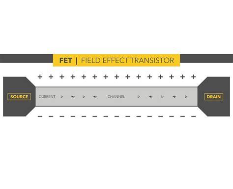 fet transistor gate current probing quantum phenomena in tiny transistors