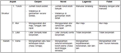 cara membuat teks novel membandingkan teks cerpen dengan teks novel legenda dan