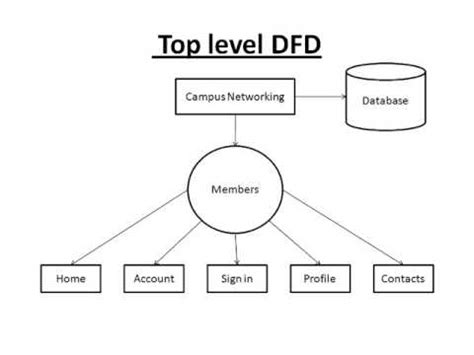 dfd website social networking site for college students system