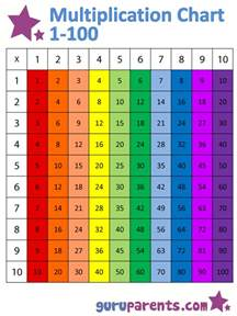 times table chart 1 100 new calendar template site