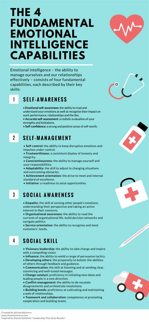 our health journal a co created wellness resource books the 4 key emotional intelligence capabilities infographic
