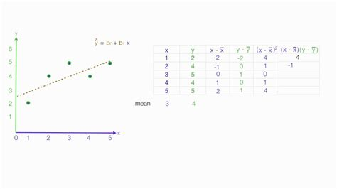 how to calculate linear regression using least square m doovi