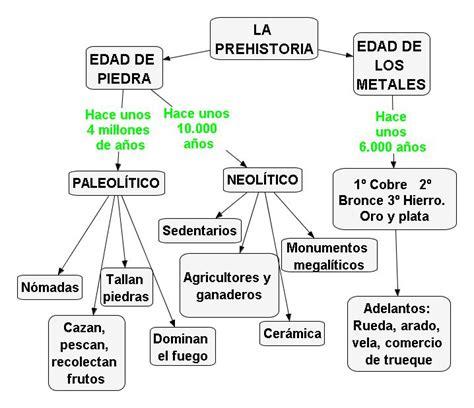 esquema de la prehistoria ceip luis de g 243 ngora prehistoria