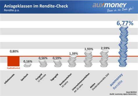 geld anlegen bank geld anlegen tipps deutsche bank broker