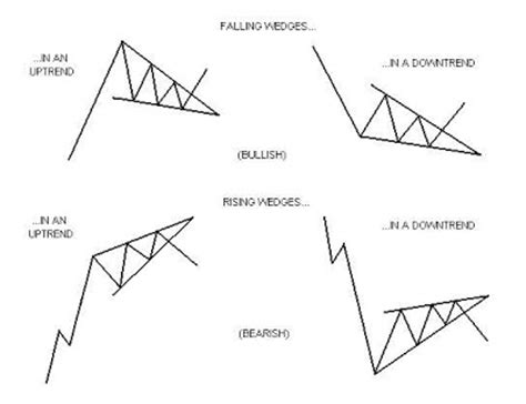 triangle wedge pattern advanced tradestation tools and trading technique some