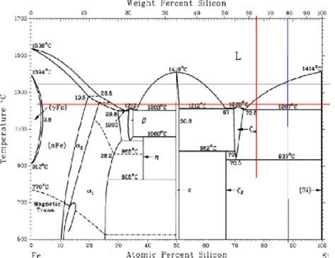 diagramme de phase fer silicium memoire influence et r 244 le du silicium dans la