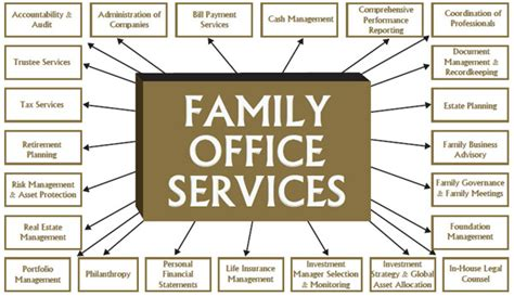 Family Office by The Family Office Featured Articles Labuan Ibfc