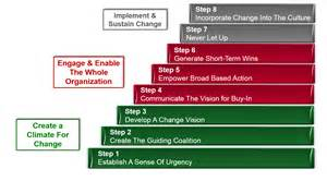Kotters 8 Step Change Model Essays by A Comparison Of Kotter And Lewin S Models Of Organizational Change Proofreadingx Web Fc2