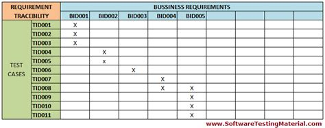 requirements traceability matrix rtm