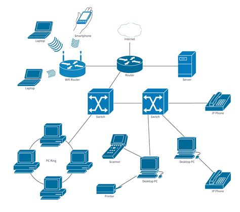 Network Diagram Exles And Templates Lucidchart Template For Network Diagram