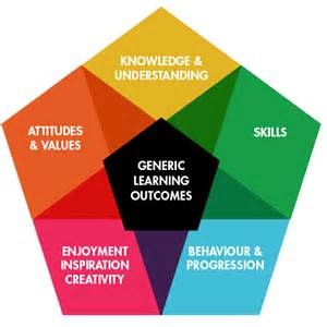 generic learning outcomes arts council