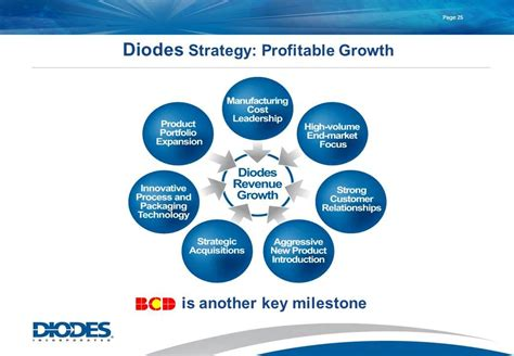 diodes incorporated address diodes incorporated sles 28 images power systems design psd empowers global innovation for