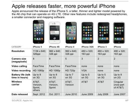 Iphone Comparison Iphone 5 Is Finally Out With Charismatic Features Techieapps