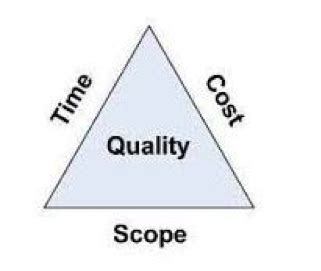 what is the project triangle