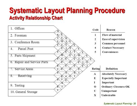 systematic layout planning definition hierarchy of facility planning ppt video online download