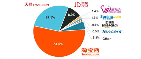 alibaba market newsletter q1 16 alibaba proof there are still good