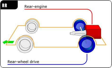 comparison of layout engines wikipedia rear engine design wikipedia