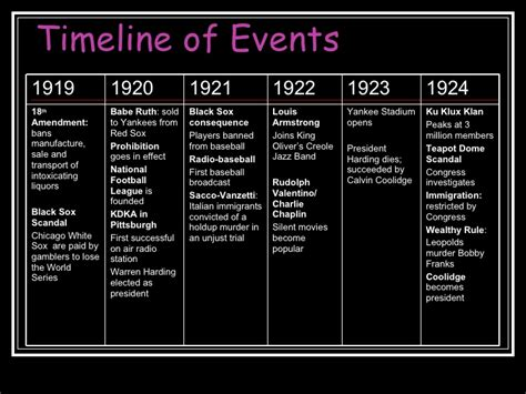 major events in the 1920s 1920s timeline pictures to pin on pinterest pinsdaddy